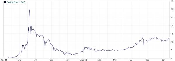 bitcoin-kursentwicklung-2011-2012-in-usd3